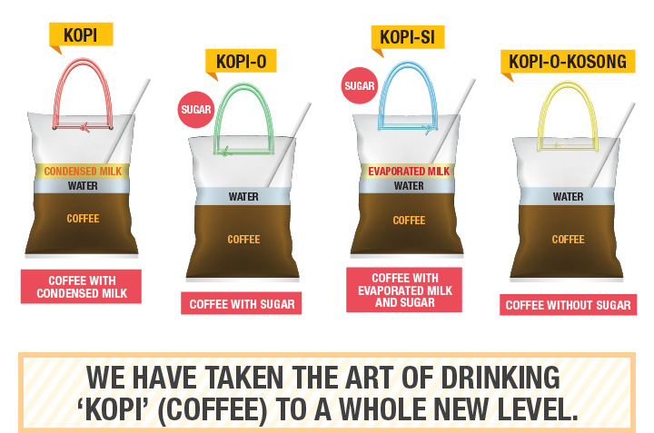 Singlish: How to order coffee or 'Kopi' in Singapore in 12 different ways like, 'kopi c', 'kopi siew dai', 'kopi o'